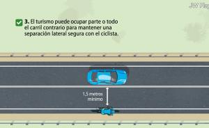 Ausnahme im Überholverbot der durchgezogenen Linie in Spanien: Wenn kein Gegenverkehr ist, dürfen Fahrradfahrer überholt werden, um den vorgeschriebenen seitlichen Mindestabstand von 1,5 Metern zu gewährleisten. Grafik aus Animation DGT