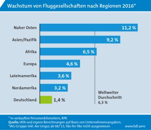 Der Luftverkehr bleibt weltweit auf Wachstumskurs, aber die deutsche Luftverkehrswirtschaft fällt zurück. BDL-Präsident Schulte: Diese Zahlen sind ein Weckruf an die Politik. Höchste Zeit, die deutschen Sonderwege bei der Kostenbelastung des Luftverkehrs zu beenden!