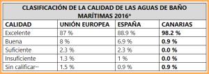 Badewasserqualität: EU-Einstufung der Kanarenstrände.