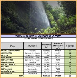 La Palma ist eine grüne Insel, weil es im Winter schon mal regnet: Doch seit mehr als zwei Jahren fällt zuwenig Nass vom Himmel - die Tabelle mit den Wasserständen in den Reservoirs auf La Palma zeigt es. Fotos: Cabildo