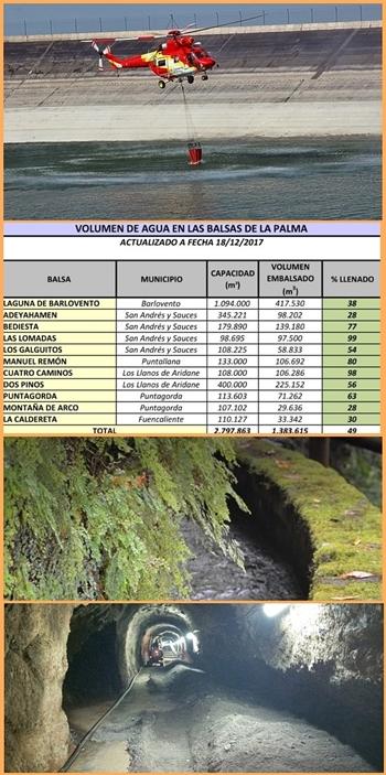 In den Speicherbecken wird Wasser gesammelt, das auch bei Waldbränden zum Löschen dient. Der Wasser-Kontrollrat der Insel meldet, dass die Speicher