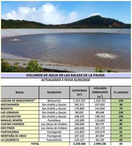 Speicherbecken von La Laguna bei Barlovento: