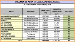 Ende Juni 2018: Wasserstände der Reseroirs auf La Palma.
