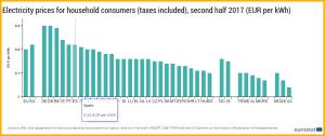 Die neueste Tabelle von Eurostat: durchschnittliche Strompreise im zweiten Halbjahr 2017 für Haushalte.