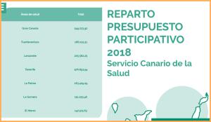 BürgerInnen dürfen Verbesserungsvorschläge zum Gesundheitsssystem machen: Für alle Inseln sehen zwei Millionen Euro zur Verfügung - Voting im Internet.