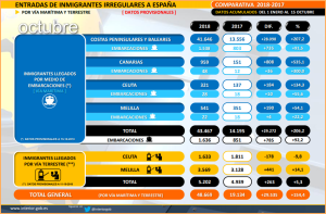 Aktuelle Statistik: Migrantenzahlen des Innenministeriums.