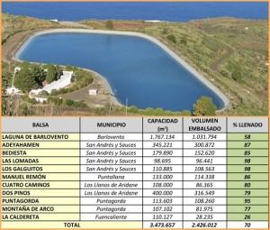 Die Landwirtschaft freut sich: Die Wasserspeicher sind ziemlich voll.