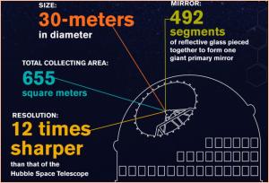 Das Thirty Meter Telescope in Zahlen: lauter Superlative.